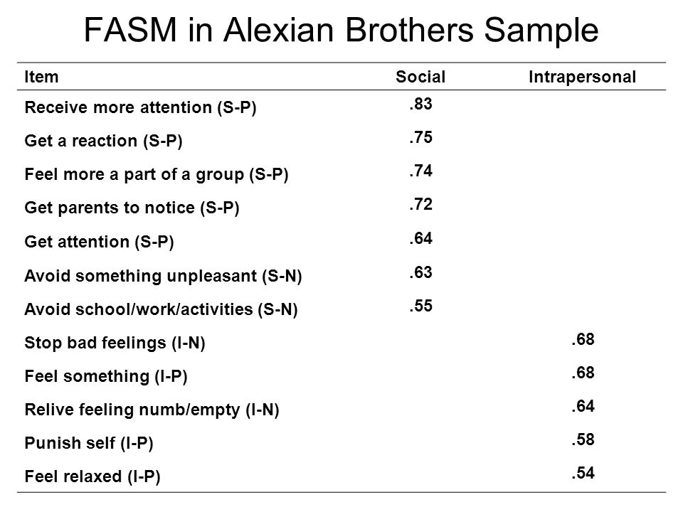 FASM in Alexian Brothers Sample ItemSocialIntrapersonal Receive more attention (S-P).83 Get a reaction (S-P).75 Feel more a part of a group (S-P).74 Get parents to notice (S-P).72 Get attention (S-P).64 Avoid something unpleasant (S-N).63 Avoid school/work/activities (S-N).55 Stop bad feelings (I-N).68 Feel something (I-P).68 Relive feeling numb/empty (I-N).64 Punish self (I-P).58 Feel relaxed (I-P).54