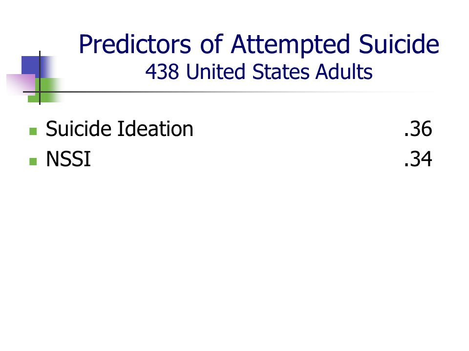 Predictors of Attempted Suicide 438 United States Adults Suicide Ideation.36 NSSI.34