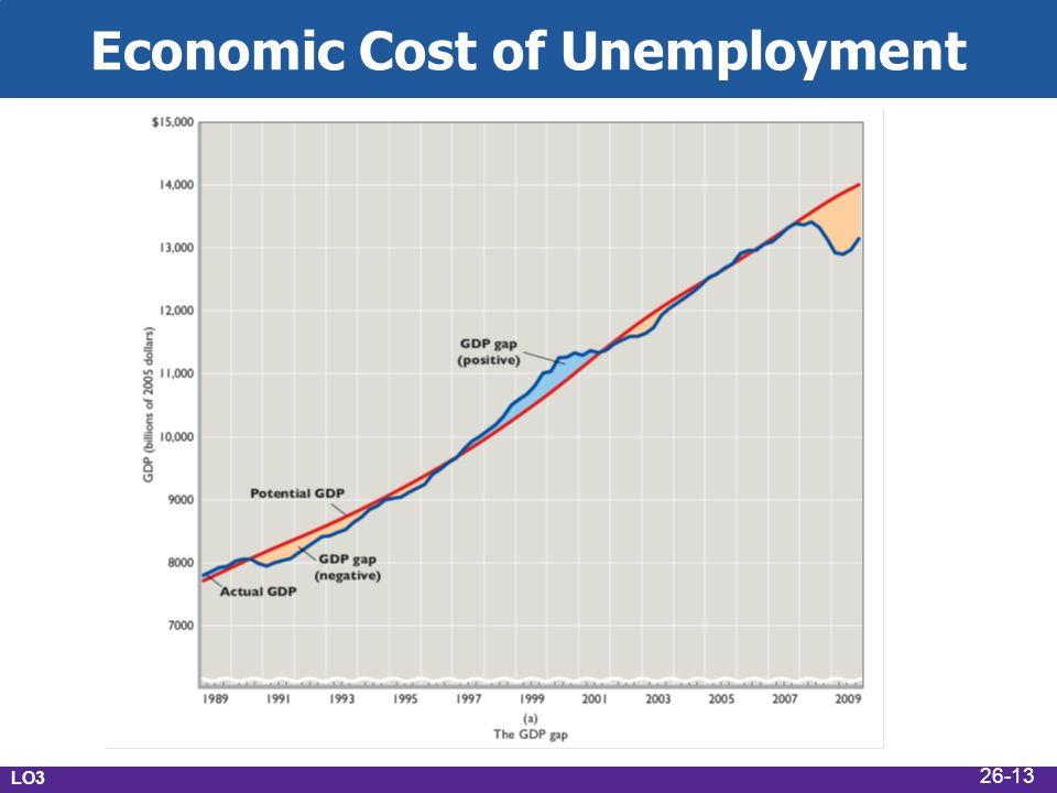 Economic Cost of Unemployment LO3 Economic Cost of Unemployment 26-13