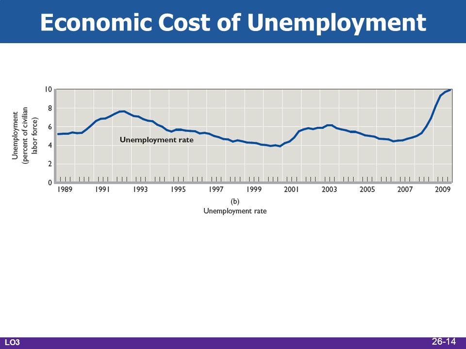Economic Cost of Unemployment LO3 26-14