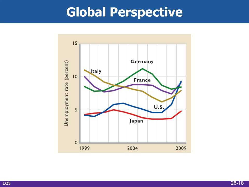 Global Perspective LO3 26-18