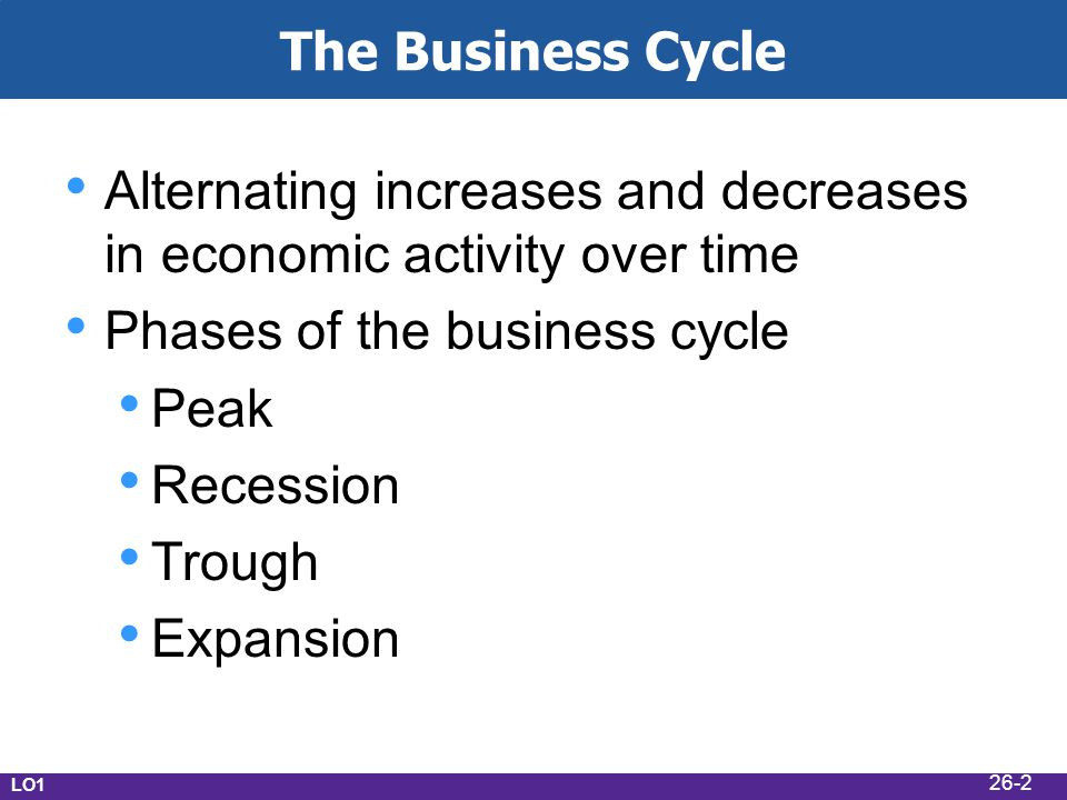 The Business Cycle Alternating increases and decreases in economic activity over time Phases of the business cycle Peak Recession Trough Expansion LO1 26-2
