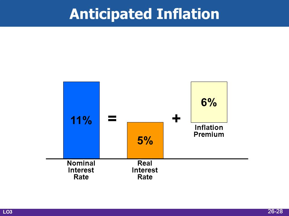 Anticipated Inflation Nominal Interest Rate Real Interest Rate Inflation Premium 11% 5% 6% =+ LO3 26-28