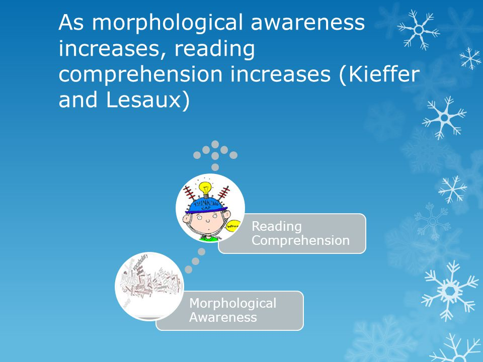 As morphological awareness increases, reading comprehension increases (Kieffer and Lesaux) Morphological Awareness Reading Comprehension