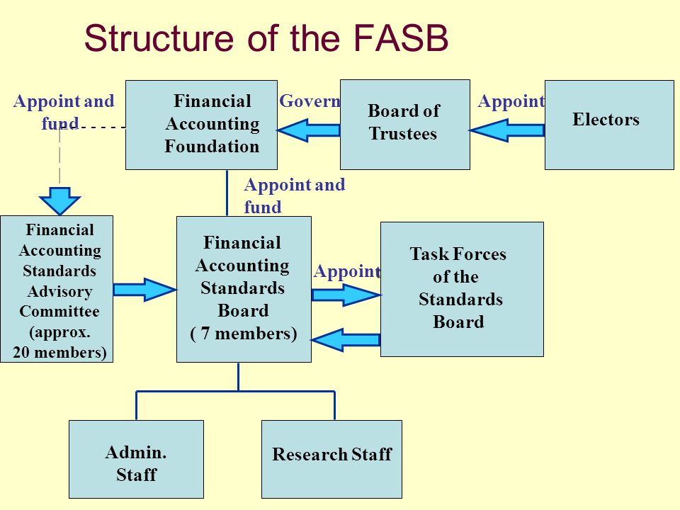 Structure of the FASB Financial Accounting Foundation Board of Trustees Appoint Electors Govern Appoint and fund Financial Accounting Standards Adviso