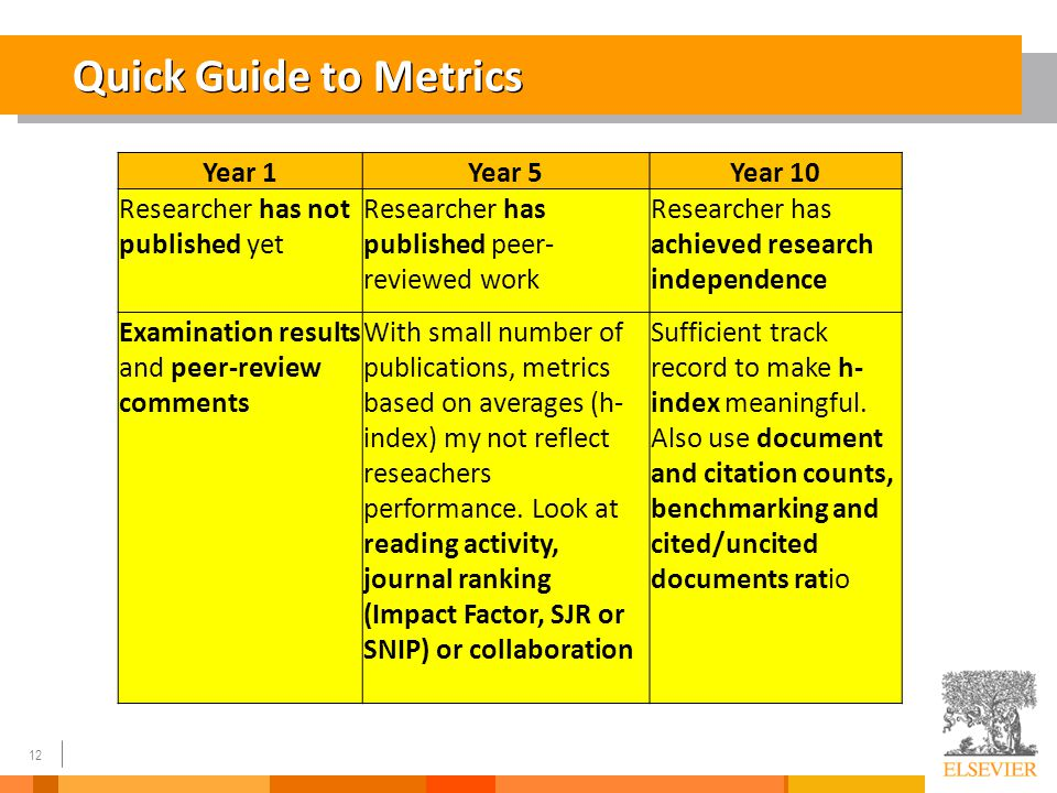 12 Quick Guide to Metrics Year 1Year 5Year 10 Researcher has not published yet Researcher has published peer- reviewed work Researcher has achieved re