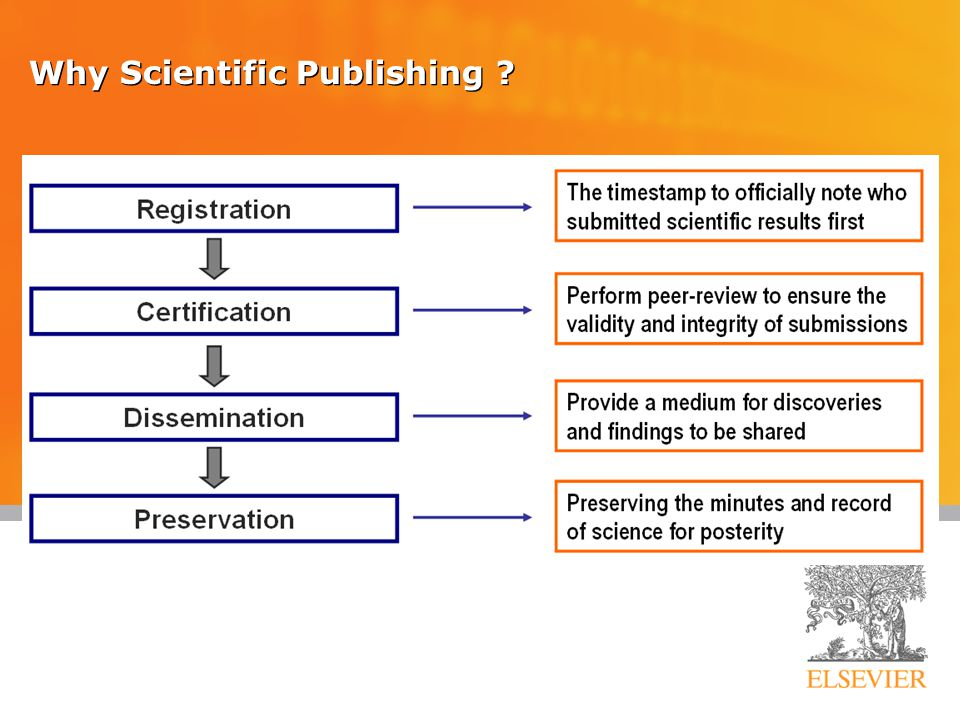 54 Ethics Issues in Publishing Scientific misconduct  Fabrication : making up data or results, and recording or reporting them  Falsification of results Publication misconduct  Plagiarism  Different forms / severities  The paper must be original to the authors  Duplicate submission  Duplicate publication  No acknowledgement of prior research and researchers  No identification of all co-authors