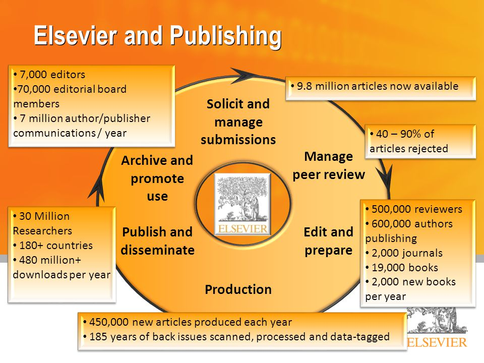 Solicit and manage submissions Manage peer review Production Publish and disseminate Edit and prepare Archive and promote use Elsevier and Publishing