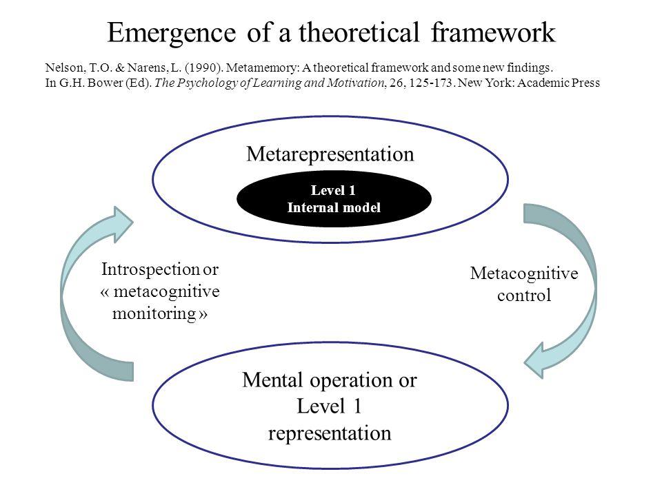 Emergence of a theoretical framework Metarepresentation Mental operation or Level 1 representation Level 1 Internal model Introspection or « metacognitive monitoring » Metacognitive control Nelson, T.O.
