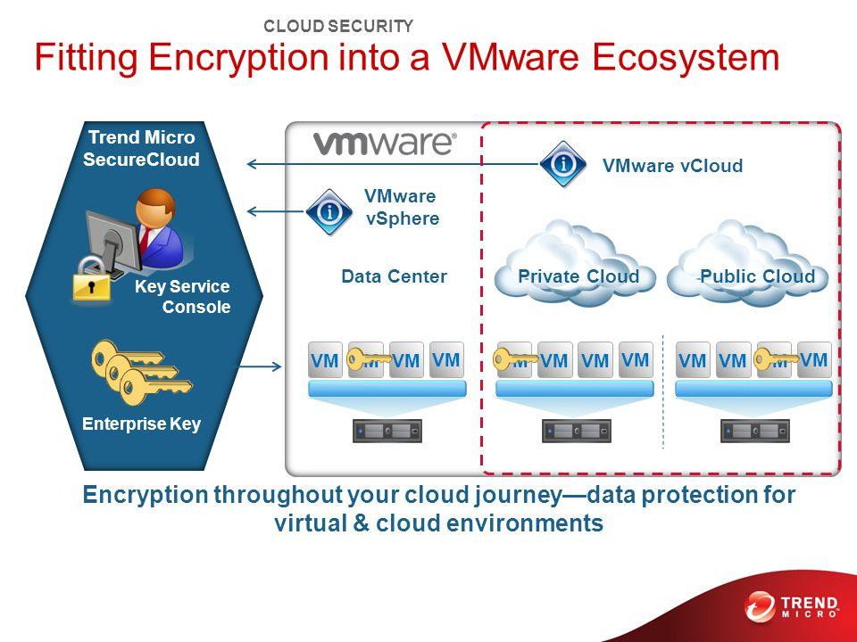 VM VMware vCloud VMware vSphere Encryption throughout your cloud journey—data protection for virtual & cloud environments Enterprise Key Key Service Console Trend Micro SecureCloud Data Center Private Cloud Public Cloud Fitting Encryption into a VMware Ecosystem CLOUD SECURITY