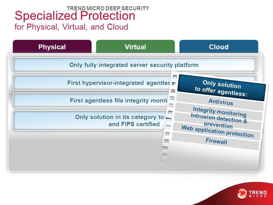 Specialized Protection for Physical, Virtual, and Cloud PhysicalVirtualCloud TREND MICRO DEEP SECURITY Only solution to offer agentless: Antivirus Integrity monitoring Intrusion detection & prevention Web application protection Firewall