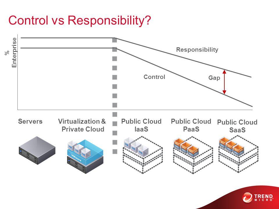 Control vs Responsibility.