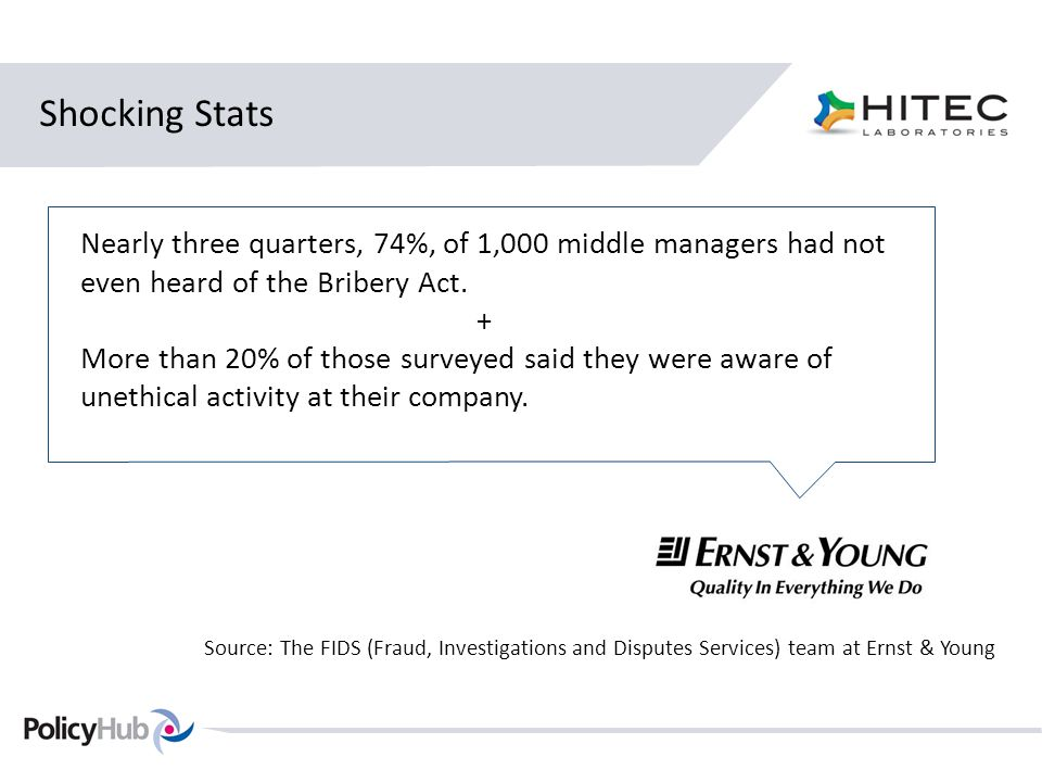 Shocking Stats Nearly three quarters, 74%, of 1,000 middle managers had not even heard of the Bribery Act.
