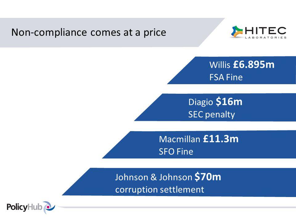 Non-compliance comes at a price Willis £6.895m FSA Fine Diagio $16m SEC penalty Macmillan £11.3m SFO Fine Johnson & Johnson $70m corruption settlement