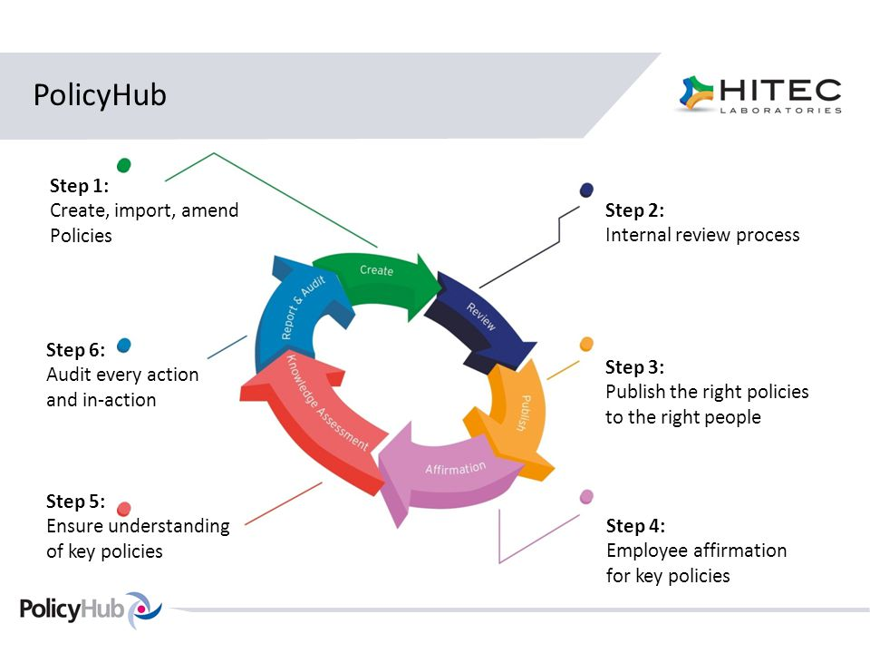 PolicyHub Step 1: Create, import, amend Policies Step 2: Internal review process Step 3: Publish the right policies to the right people Step 4: Employee affirmation for key policies Step 5: Ensure understanding of key policies Step 6: Audit every action and in-action
