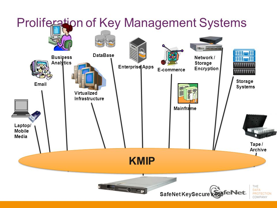 Proliferation of Key Management Systems Laptop/ Mobile Media Email Storage Systems Tape / Archive Business Analytics DataBase Virtualized Infrastructure Mainframe Network / Storage Encryption E-commerce Enterprise Apps KMIP SafeNet KeySecure k460