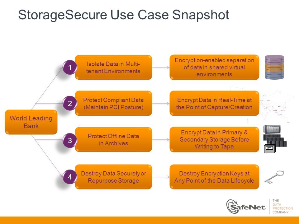 StorageSecure Use Case Snapshot World Leading Bank Isolate Data in Multi- tenant Environments Protect Offline Data in Archives Destroy Data Securely or Repurpose Storage 1 1 3 3 4 4 Encryption-enabled separation of data in shared virtual environments Encrypt Data in Primary & Secondary Storage Before Writing to Tape Protect Compliant Data (Maintain PCI Posture) 2 2 Encrypt Data in Real-Time at the Point of Capture/Creation Destroy Encryption Keys at Any Point of the Data Lifecycle