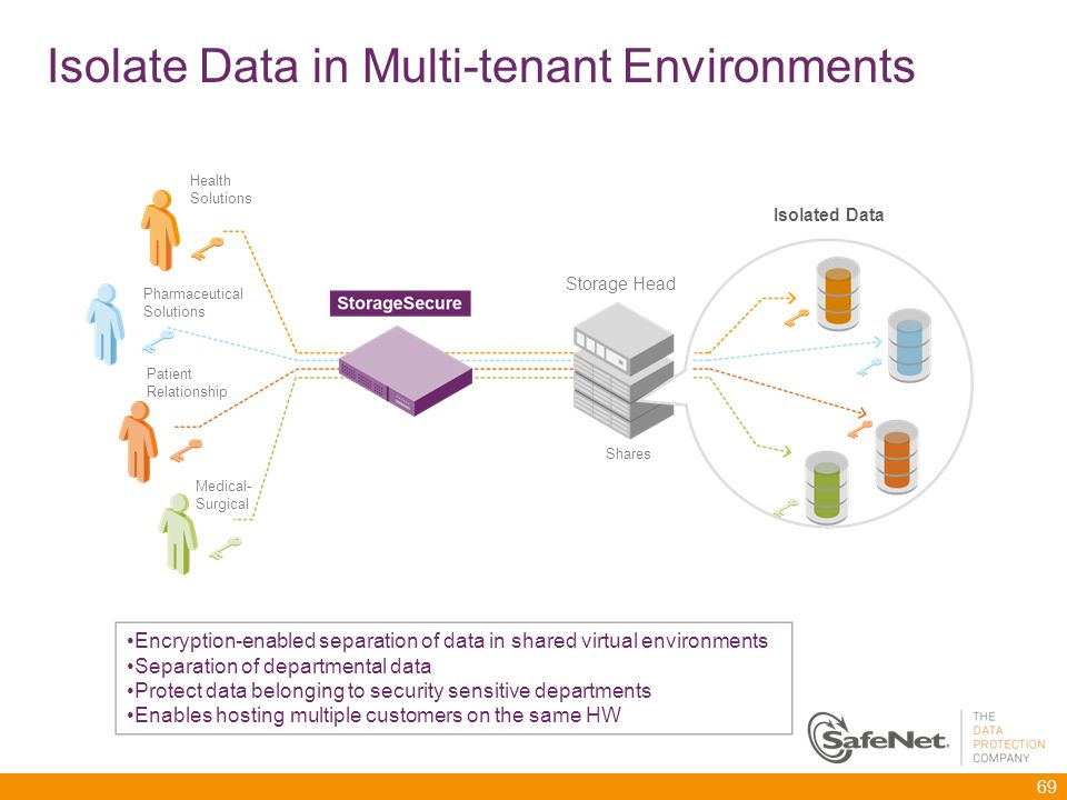 Isolate Data in Multi-tenant Environments 69 Health Solutions Storage Head Isolated Data Shares Pharmaceutical Solutions Patient Relationship Medical- Surgical Encryption-enabled separation of data in shared virtual environments Separation of departmental data Protect data belonging to security sensitive departments Enables hosting multiple customers on the same HW