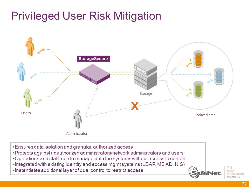 Privileged User Risk Mitigation 72 Administrator Isolated data Users Storage Ensures data isolation and granular, authorized access Protects against unauthorized administrators/network administrators and users Operations and staff able to manage data the systems without access to content Integrated with existing Identity and access mgmt systems (LDAP, MS AD, NIS) Instantiates additional layer of dual control to restrict access