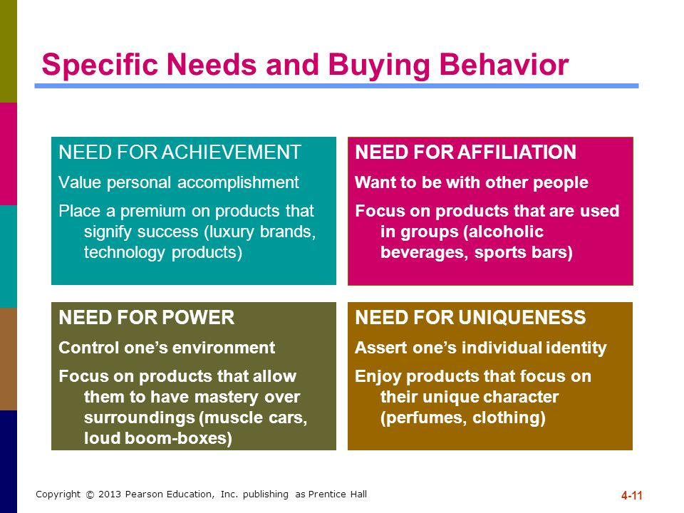 4-11 Copyright © 2013 Pearson Education, Inc. publishing as Prentice Hall Specific Needs and Buying Behavior NEED FOR ACHIEVEMENT Value personal accom