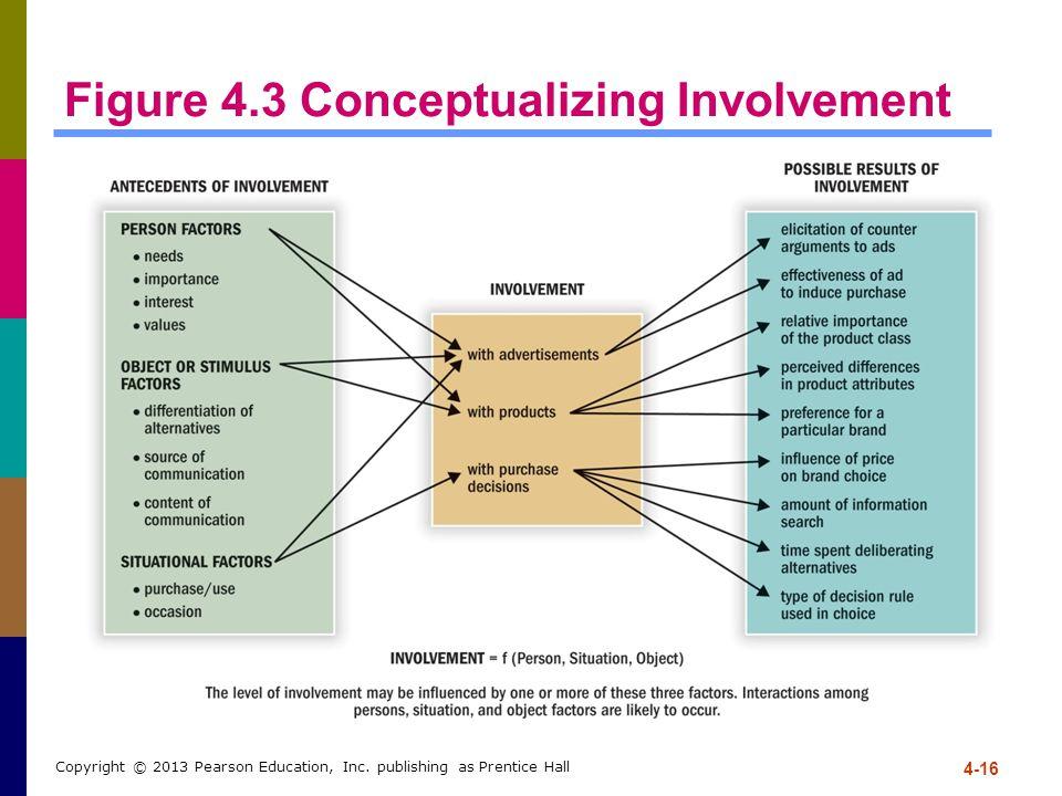 4-16 Copyright © 2013 Pearson Education, Inc. publishing as Prentice Hall Figure 4.3 Conceptualizing Involvement