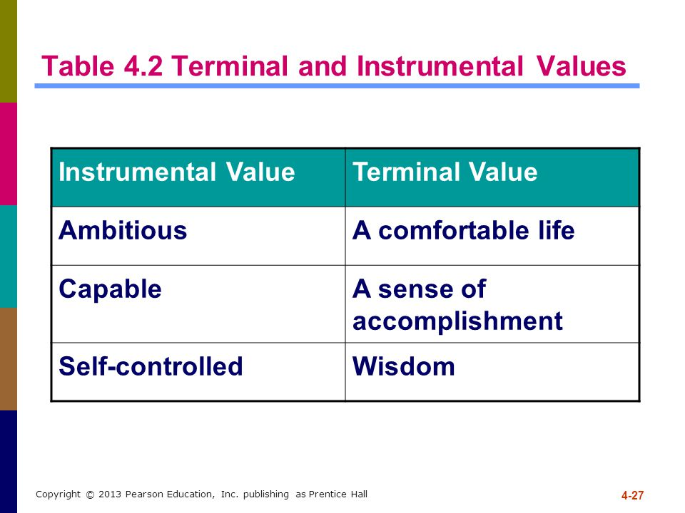4-27 Copyright © 2013 Pearson Education, Inc. publishing as Prentice Hall Table 4.2 Terminal and Instrumental Values Instrumental ValueTerminal Value