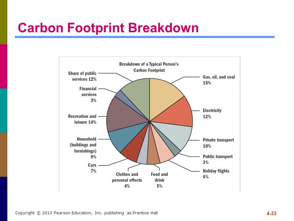 4-33 Copyright © 2013 Pearson Education, Inc. publishing as Prentice Hall Carbon Footprint Breakdown