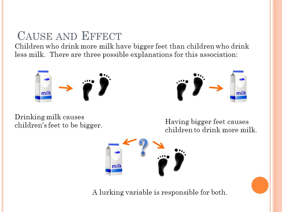 C AUSE AND E FFECT Children who drink more milk have bigger feet than children who drink less milk. There are three possible explanations for this ass