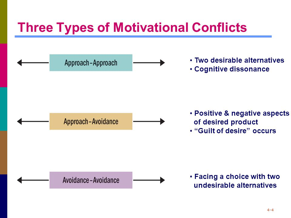 "4-4 Three Types of Motivational Conflicts Two desirable alternatives Cognitive dissonance Positive & negative aspects of desired product ""Guilt of des"