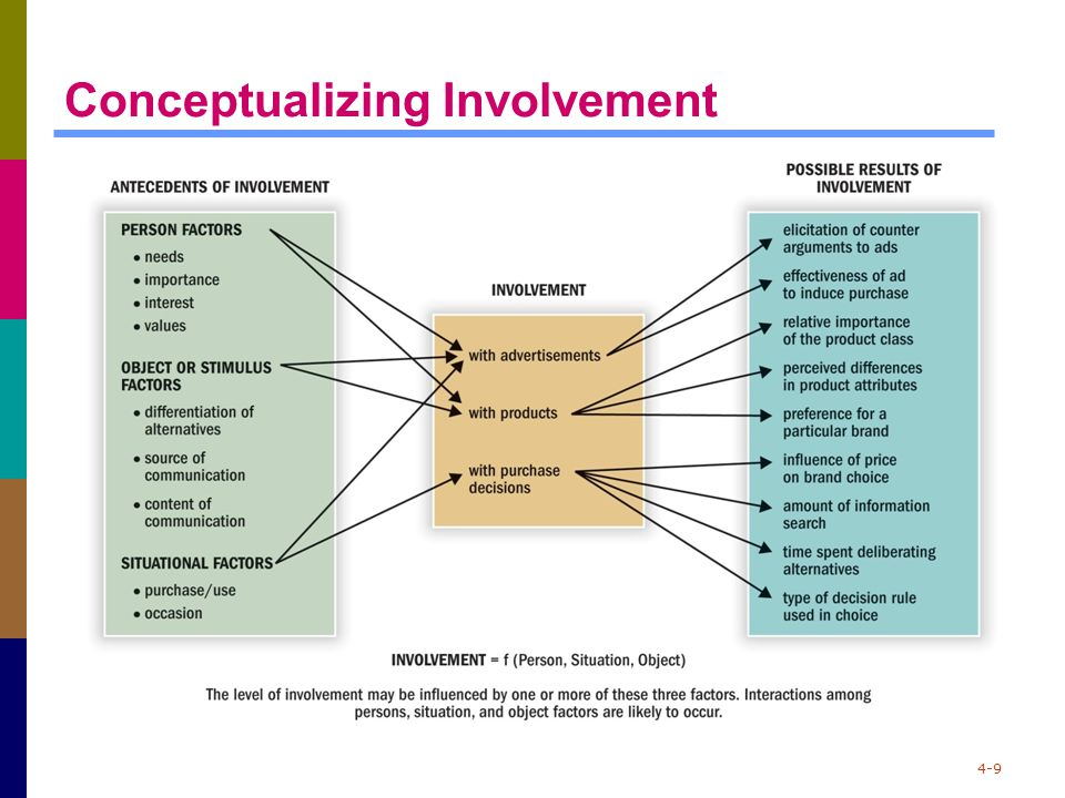 4-9 Conceptualizing Involvement