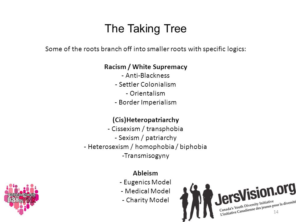 The Taking Tree Some of the roots branch off into smaller roots with specific logics: Racism / White Supremacy - Anti-Blackness - Settler Colonialism