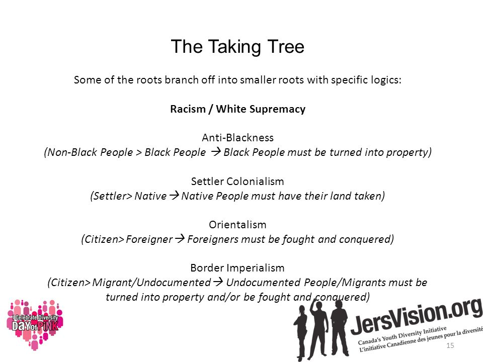 The Taking Tree Some of the roots branch off into smaller roots with specific logics: Racism / White Supremacy Anti-Blackness (Non-Black People > Blac