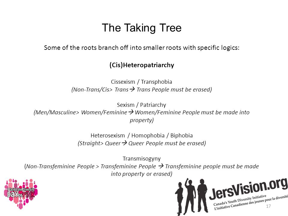 The Taking Tree Some of the roots branch off into smaller roots with specific logics: (Cis)Heteropatriarchy Cissexism / Transphobia (Non-Trans/Cis> Trans  Trans People must be erased) Sexism / Patriarchy (Men/Masculine> Women/Feminine  Women/Feminine People must be made into property) Heterosexism / Homophobia / Biphobia (Straight> Queer  Queer People must be erased) Transmisogyny (Non-Transfeminine People > Transfeminine People  Transfeminine people must be made into property or erased) 17