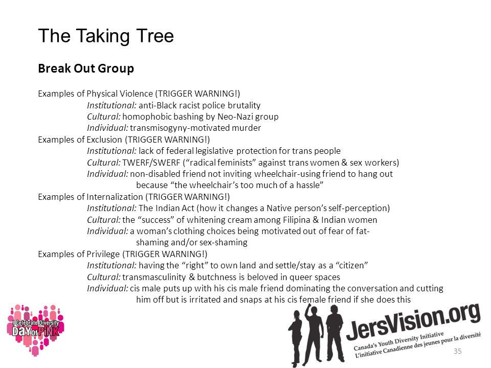 The Taking Tree Break Out Group Examples of Physical Violence (TRIGGER WARNING!) Institutional: anti-Black racist police brutality Cultural: homophobic bashing by Neo-Nazi group Individual: transmisogyny-motivated murder Examples of Exclusion (TRIGGER WARNING!) Institutional: lack of federal legislative protection for trans people Cultural: TWERF/SWERF ( radical feminists against trans women & sex workers) Individual: non-disabled friend not inviting wheelchair-using friend to hang out because the wheelchair's too much of a hassle Examples of Internalization (TRIGGER WARNING!) Institutional: The Indian Act (how it changes a Native person's self-perception) Cultural: the success of whitening cream among Filipina & Indian women Individual: a woman's clothing choices being motivated out of fear of fat- shaming and/or sex-shaming Examples of Privilege (TRIGGER WARNING!) Institutional: having the right to own land and settle/stay as a citizen Cultural: transmasculinity & butchness is beloved in queer spaces Individual: cis male puts up with his cis male friend dominating the conversation and cutting him off but is irritated and snaps at his cis female friend if she does this 35