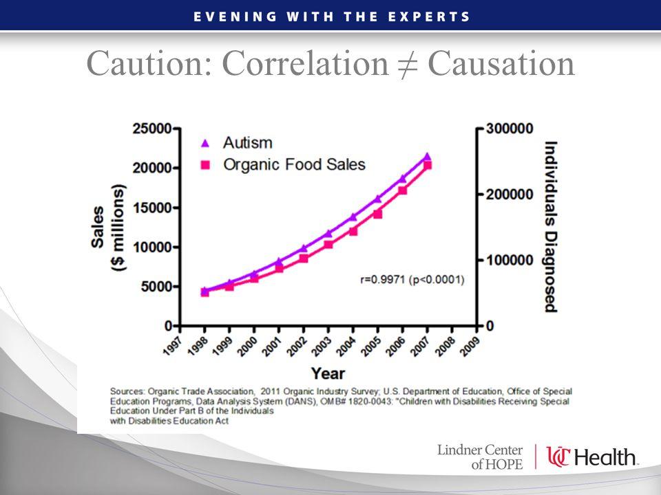Caution: Correlation ≠ Causation