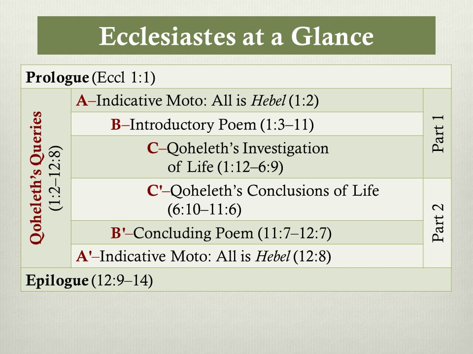 Ecclesiastes at a Glance Prologue (Eccl 1:1) Qoheleth's Queries (1:2–12:8) A –Indicative Moto: All is Hebel (1:2) Part 1 B –Introductory Poem (1:3–11) C –Qoheleth's Investigation of Life (1:12–6:9) C –Qoheleth's Conclusions of Life (6:10–11:6) Part 2 B –Concluding Poem (11:7–12:7) A –Indicative Moto: All is Hebel (12:8) Epilogue (12:9–14)