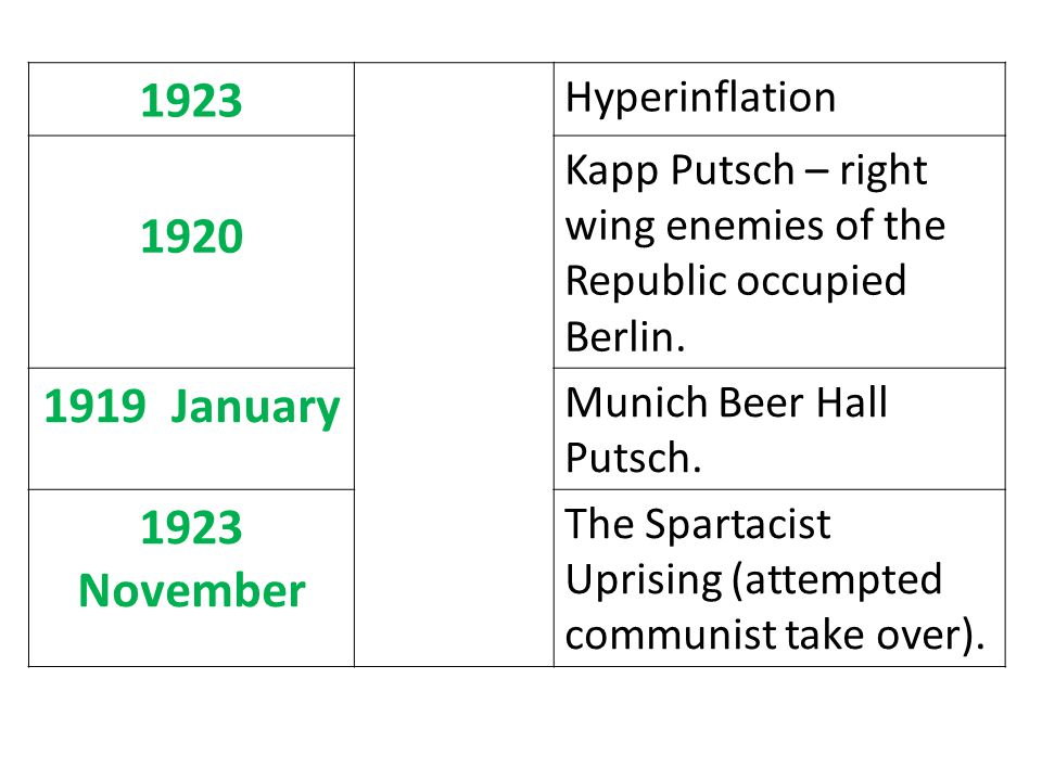 1923 Hyperinflation 1920 Kapp Putsch – right wing enemies of the Republic occupied Berlin.