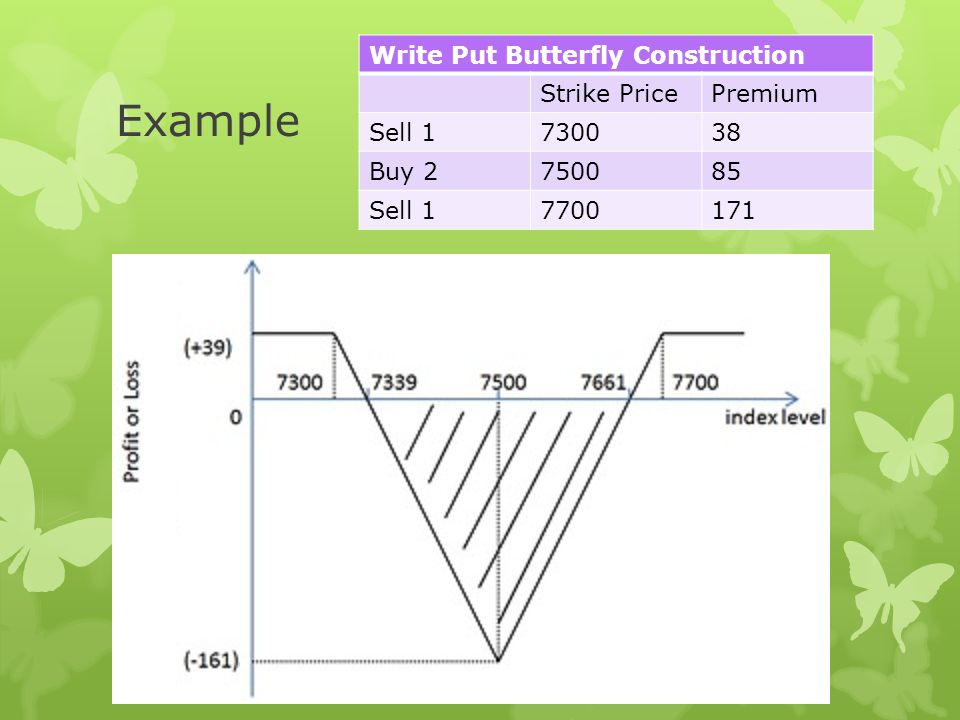 Example Suppose an options trader executes a write put butterfly by writing a 7300 put for 38, buying two 7500 puts for 85 each and writing another 7700 put for 171.