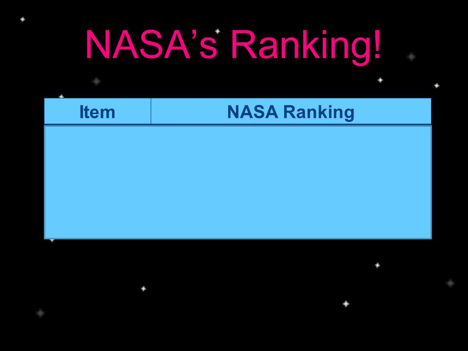 NASA's Ranking! ItemNASA Ranking 2 100-lb Tanks of Oxygen # 1 : Most pressing survival need (weight is not a factor since gravity is one-sixth of the