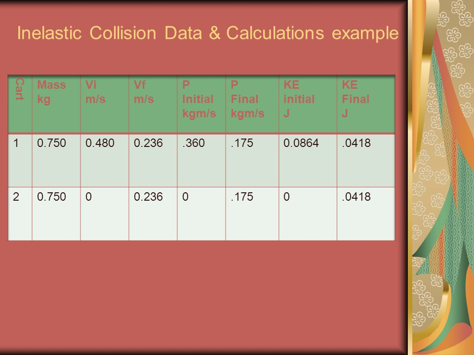 Inelastic Collision Data & Calculations example