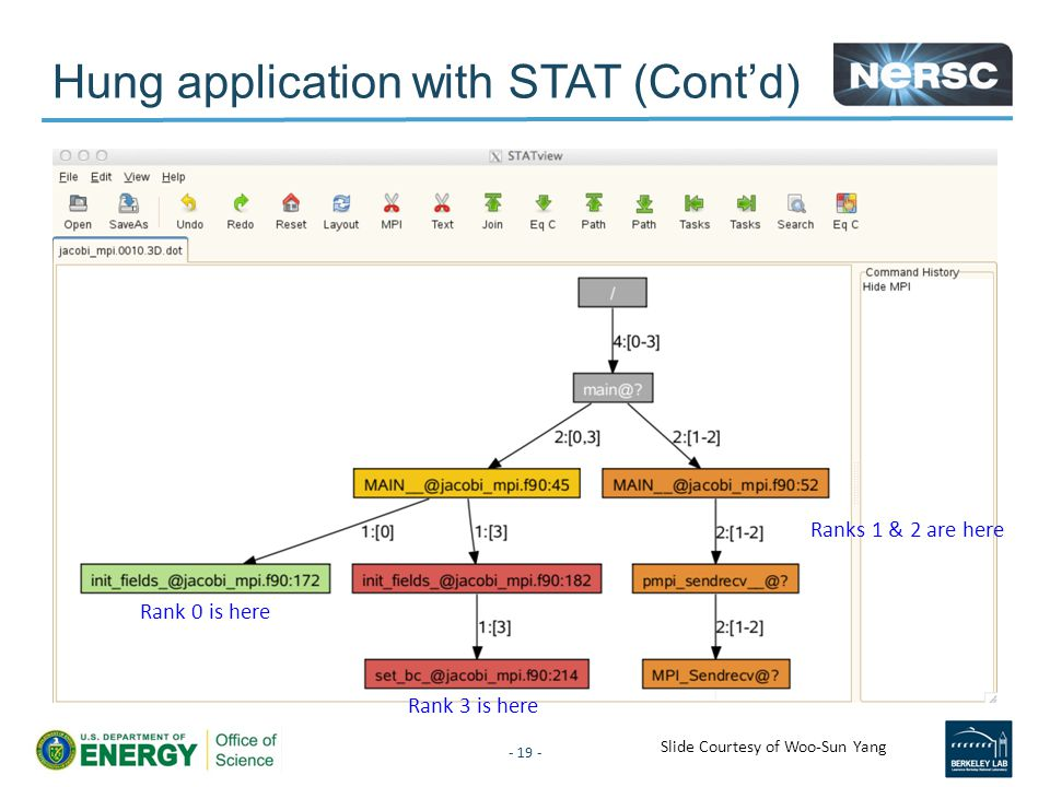 Hung application with STAT (Cont'd) - 19 - Rank 3 is here Ranks 1 & 2 are here Rank 0 is here Slide Courtesy of Woo-Sun Yang