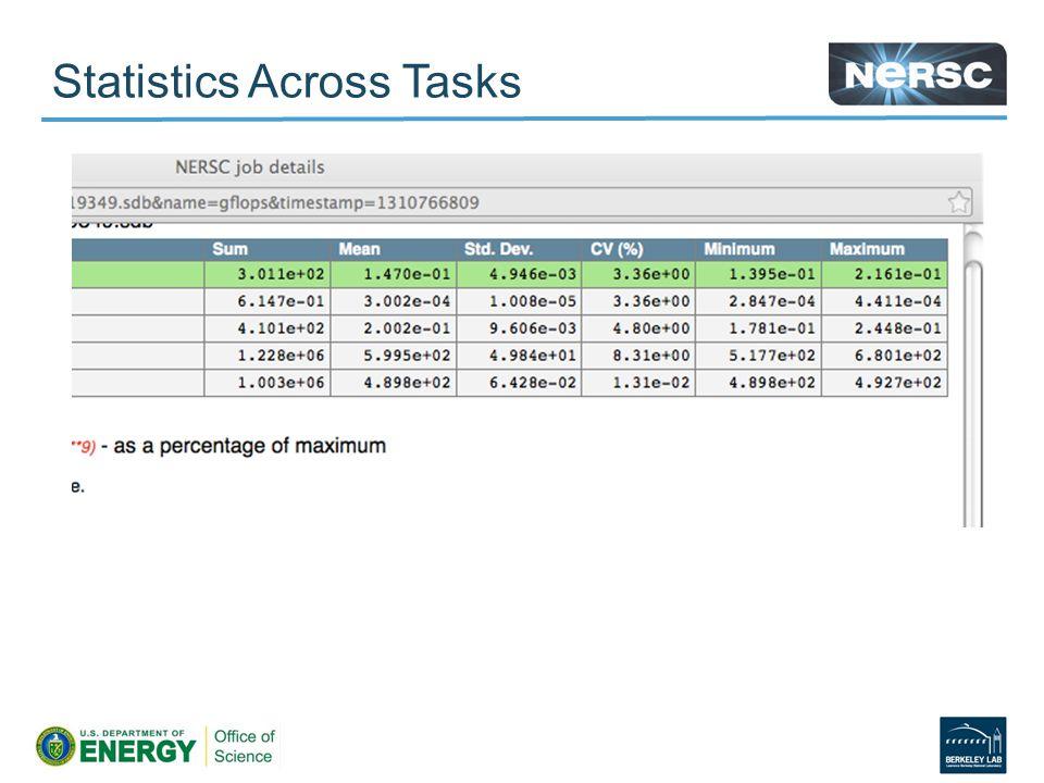 Statistics Across Tasks