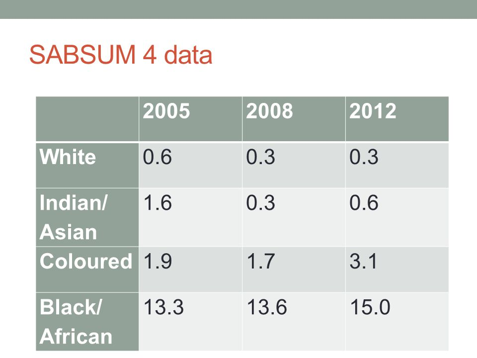 SABSUM 4 data 200520082012 White0.60.3 Indian/ Asian 1.60.30.6 Coloured1.91.73.1 Black/ African 13.313.615.0