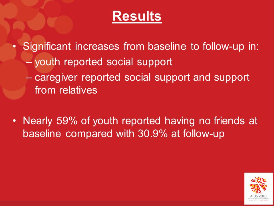 Results Significant increases from baseline to follow-up in: –youth reported social support –caregiver reported social support and support from relatives Nearly 59% of youth reported having no friends at baseline compared with 30.9% at follow-up