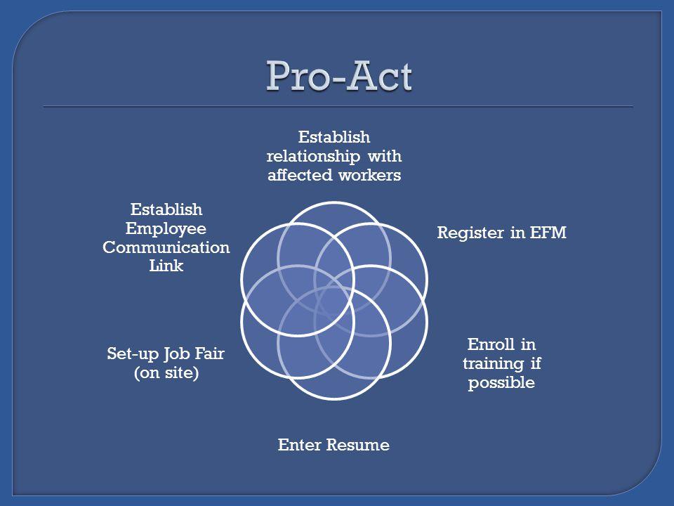Establish relationship with affected workers Register in EFM Enroll in training if possible Enter Resume Set-up Job Fair (on site) Establish Employee Communication Link
