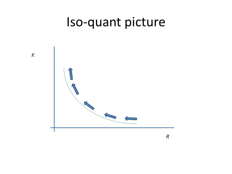 Iso-quant picture K R