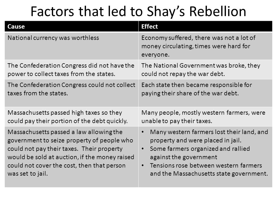 Factors that led to Shay's Rebellion CauseEffect National currency was worthlessEconomy suffered, there was not a lot of money circulating, times were hard for everyone.