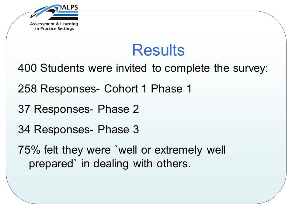 Results 400 Students were invited to complete the survey: 258 Responses- Cohort 1 Phase 1 37 Responses- Phase 2 34 Responses- Phase 3 75% felt they were `well or extremely well prepared` in dealing with others.