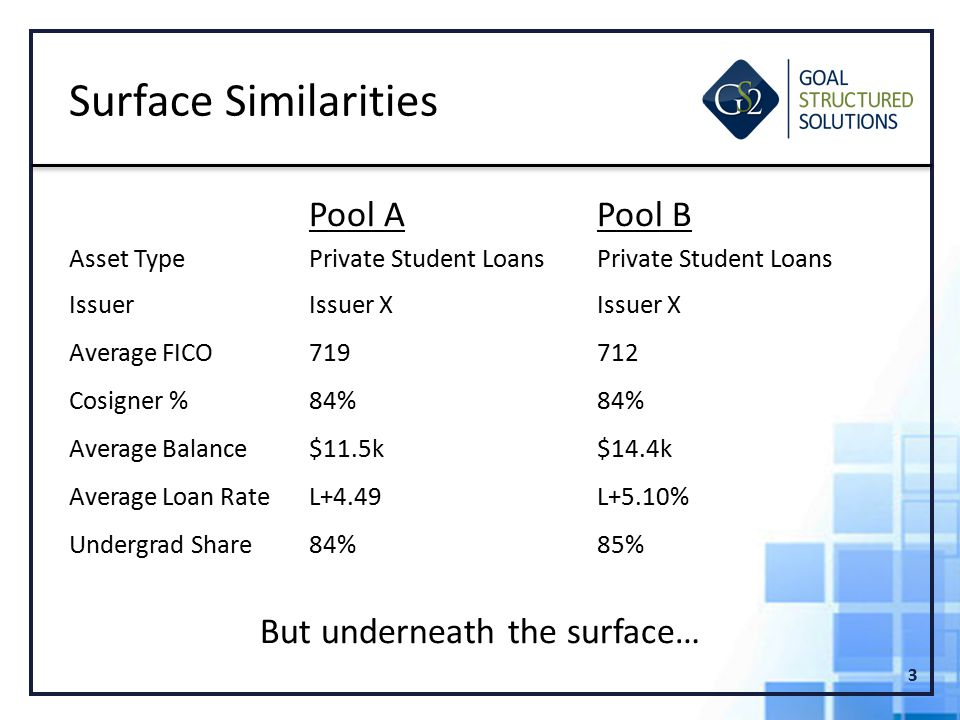Pool APool B Asset TypePrivate Student LoansPrivate Student Loans IssuerIssuer XIssuer X Average FICO719712 Cosigner %84%84% Average Balance$11.5k$14.4k Average Loan RateL+4.49L+5.10% Undergrad Share84%85% But underneath the surface… 3 Surface Similarities