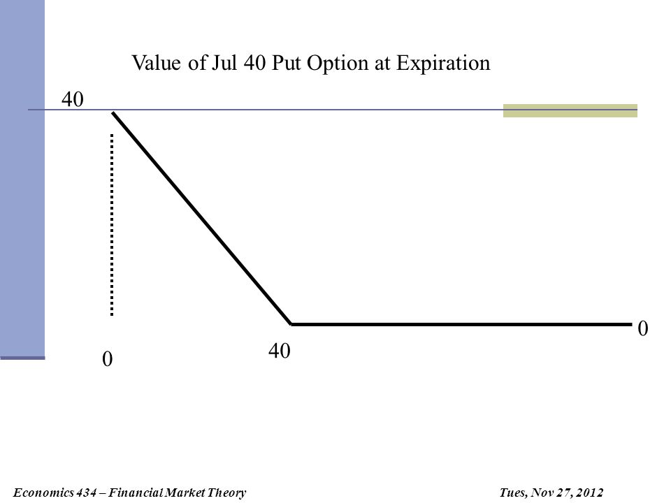 Economics 434 – Financial Market Theory Thursday, August 25, 2009 Thursday, August 24,Thursday, September 21, Tues, Nov 27, 2012 If time to expiration increases Value Price of Stock Hedge Ratio or Delta at the strike is 1/2